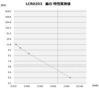 LCR0203mesure1.png