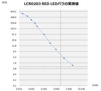 LCR0203mesure3.png